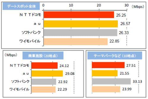 東京デートスポットの電波状況、下り通信速度は KDDI がトップ