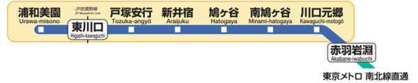 埼玉高速鉄道の赤羽岩淵駅〜浦和美園駅トンネル内でも携帯電話サービス