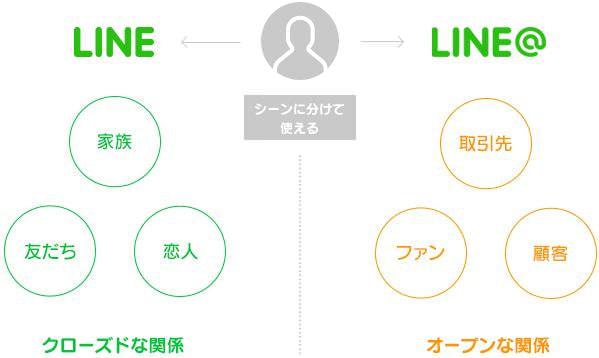 法人も個人も無料の公開型アカウント LINE@、全世界で展開