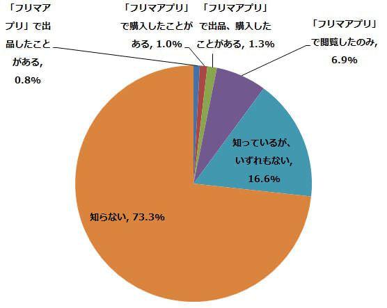 人気の「フリマアプリ」は「メルカリ」、出品/購入者の79.4%が利用