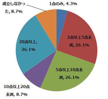 これまでに何点ほど契約は成立しましたか?(n=23) (2015年2月6日〜2月10日/全国10代〜60代以上のインターネットユーザー1,070人)
