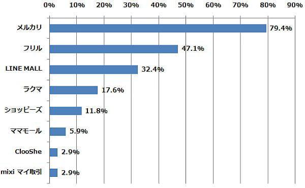 どの「フリマアプリ」を利用したことがありますか?(n=34) (2015年2月6日〜2月10日/全国10代〜60代以上のインターネットユーザー1,070人)