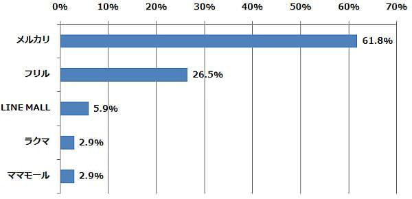 利用したことがあるフリマアプリのうち、最も気に入っているものはどれですか?(n=34) (2015年2月6日〜2月10日/全国10代〜60代以上のインターネットユーザー1,070人)
