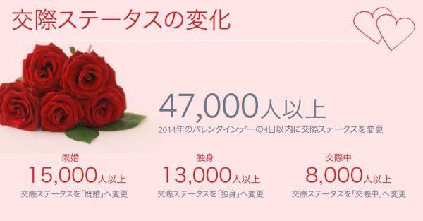 バレンタインデー後1万5,000人以上が「既婚」に変更、Facebook が内部データを集計