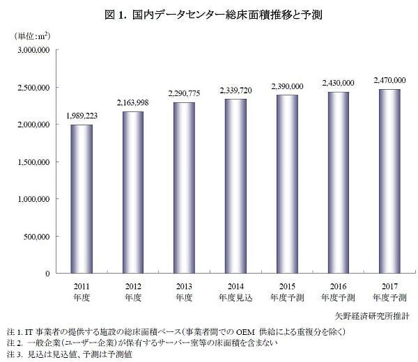首都圏データセンターへの投資は鈍化するも再び伸長--矢野経済研究所調べ
