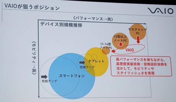 VAIO がターゲットとするドメイン 小型でありながらデスクトップ PC 並の性能