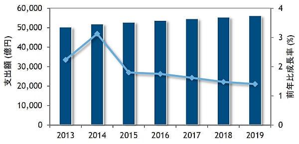 2014〜2019年の平均成長率は1.6%--国内 IT サービス市場規模の予測を IDC が発表
