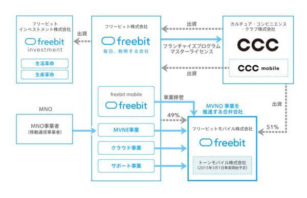 CCC の出資で「フリービットモバイル」とカルチュア インフラが統合
