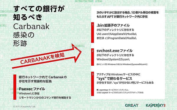 サイバー銀行強盗「Carbanak」、世界100の銀行から10億ドルを盗む