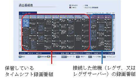 統合表示した過去番組表の例