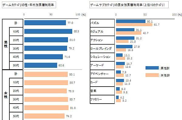 「ゲーム」カテゴリの性、年代別とゲームサブカテゴリ利用率