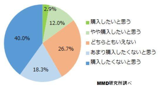 Pepper の購入意向 (出典:MMD 研究所)