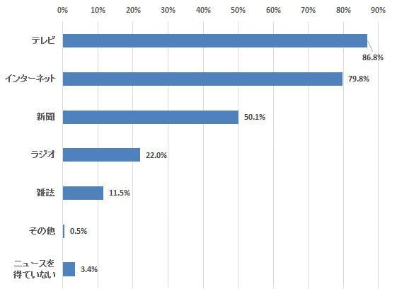ポータルもアプリも使う理由は変わらない―定期調査「ネットでのニュース購読」(2)