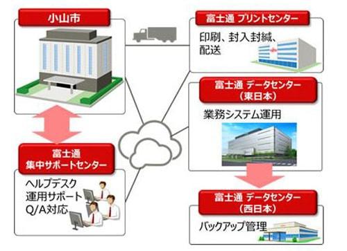 栃木県小山市、富士通の自治体クラウドサービスを導入--業務効率化で市民サービスを強化