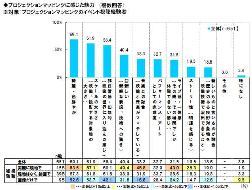 「綺麗・色鮮やか」(69.1%)が最も高い