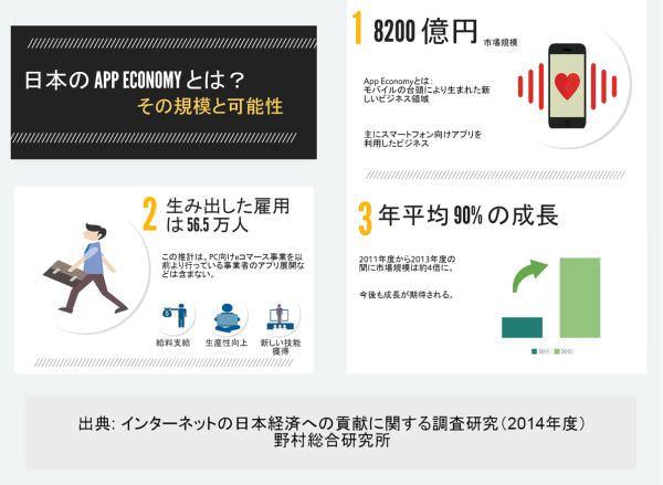 スマートフォンから生まれた「アプリ経済」、日本経済に貢献― グーグルが調査