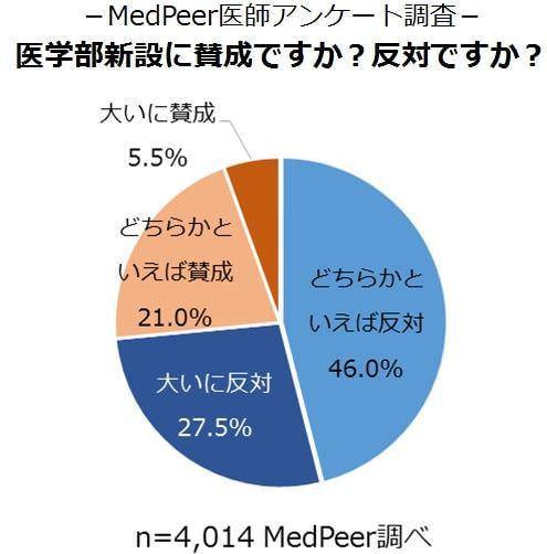 医師の7割超、医学部新設に反対