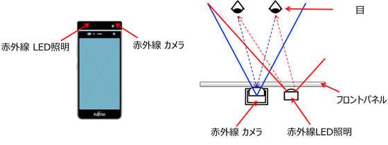 新開発の赤外線 LED 部品と赤外線カメラ