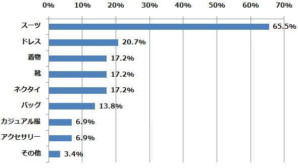 何をレンタルしましたか?(n=29) (2015年2月23日〜2月24日/全国10代〜60代以上のインターネットユーザー1,069人)