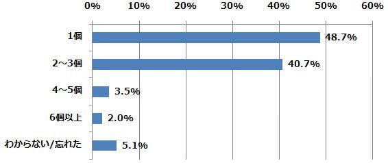 これまで何個の「乗換案内アプリ」を利用したことがありますか?(n=491) (2015年2月24日〜2月26日/全国10代〜60代以上のインターネットユーザー1,070人)