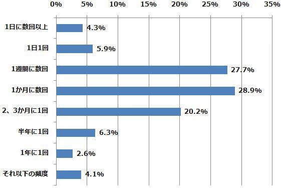 どれくらいの頻度で利用していますか?(n=491) (2015年2月24日〜2月26日/全国10代〜60代以上のインターネットユーザー1,070人)