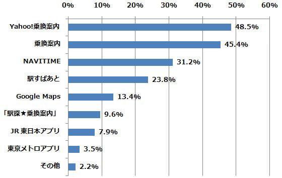 「乗換案内アプリ」のうち、どれを利用したことがありますか?(n=491) (2015年2月24日〜2月26日/全国10代〜60代以上のインターネットユーザー1,070人)