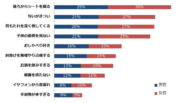 日米で異なるフライトマナー、「後ろからシートを蹴る」人は共通で迷惑行為1位だが