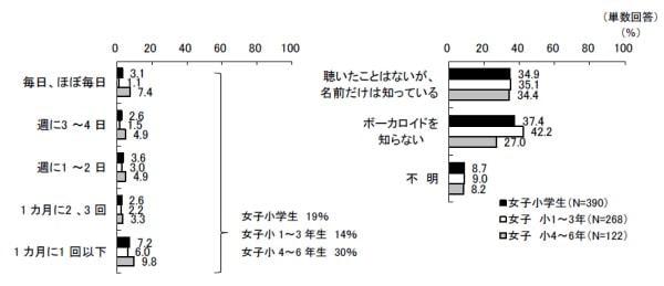 ボーカロイドの聴取頻度と認知状況