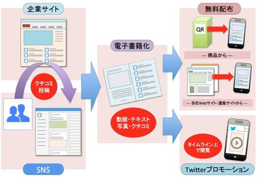 生活者視点のプロモーションを実現--博報堂、クチコミなどを電子書籍化するサービス