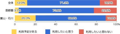 本日開業「北陸新幹線」、83.3%が「利用したい」、首都圏在住者は8割弱、富山/石川在住者は約9割