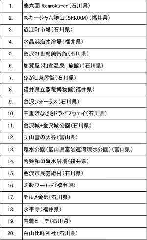 兼六園が1位、Facebook が北陸3県チェックインスポットのランキングを発表