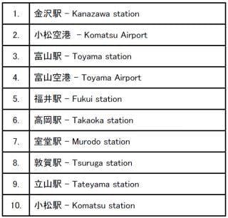 北陸3県の交通機関チェックインスポットのトップ10