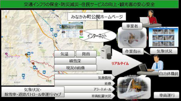 群馬県みなかみ町、気象情報と道路情報の連携で防災