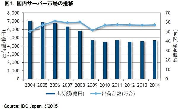 1位は NEC、2位は富士通--国内サーバー市場の出荷額(2014年)を IDC が発表