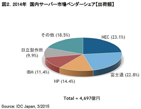 ベンダー別出荷額では NEC が首位