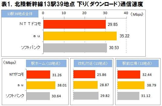 北陸新幹線の全駅で iPhone 6 通信速度調査、下り平均速度は KDDI の 35.22Mbps がトップ