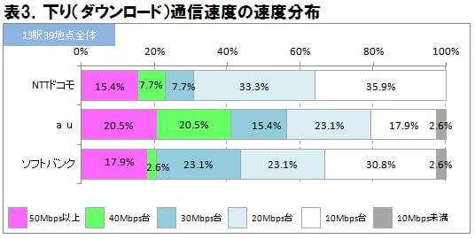 下り通信速度の分布 (出典:ICT 総研)