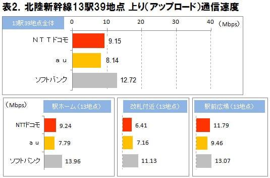 上り通信速度 (出典:ICT 総研)