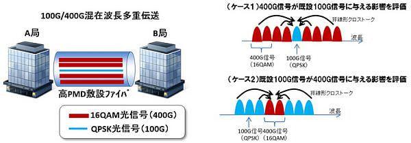 東京オリンピックや4K/8Kにむけて既設の100G光伝送網で現行の4倍の高速通信を可能に、NTT ら