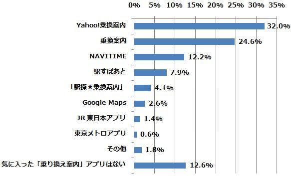 一番気に入っている/気にっていた「乗換案内アプリ」はどれですか?(n=491) (2015年2月24日〜2月26日/全国10代〜60代以上のインターネットユーザー1,070人)