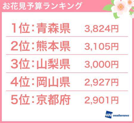 青森県はお花見への情熱日本一