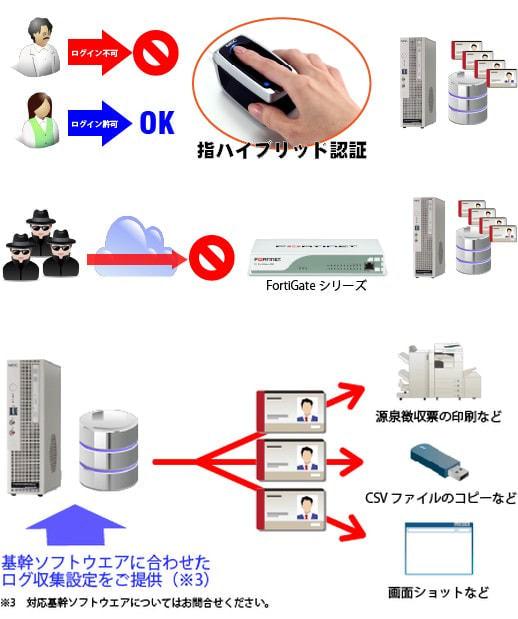 安心PCプラン+ 独自仕様 PC にさまざまなセキュリティを付加