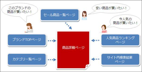 「参照元 URL」を活用したリターゲティングシナリオ設計〜 Yahoo!ディスプレイアドネットワーク(YDN)のサイトリターゲティング新機能活用のために〜