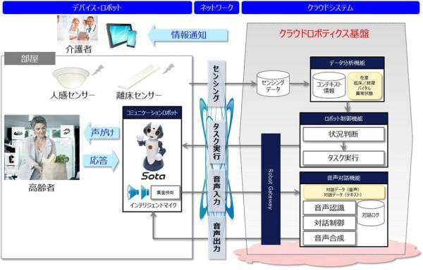 コミュニケーションロボットで高齢者を支援する実証実験、NTT データなど