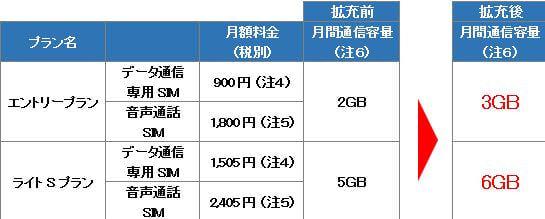 ビッグローブ LTE・3G で月間通信容量が大幅増量