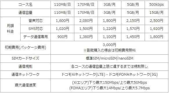 「ゲオ×OCN SIM」サービススペック(税別)