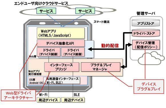 OS に依存しないデバイスドライバ、富士通研がスマートフォンと周辺機器を繋げる WebOS 技術を開発