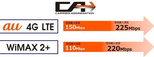受信最大 225Mbps の高速データ通信サービスが KDDI から