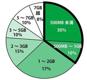 mineo で月額700円の 500MB コース、データ通信節約アプリも