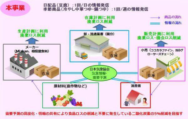 冷やし中華つゆや豆腐のロスを最大40%削減―気象情報などのビッグデータ解析で需要を予測